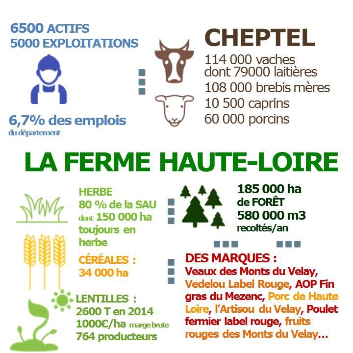 Agriculture de haute loire chambres d 39 agriculture - Chambre d agriculture d auvergne ...
