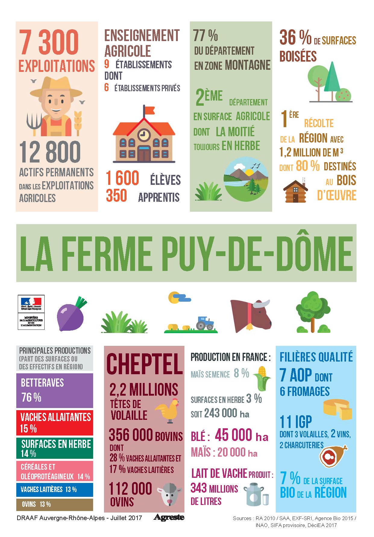 Chiffres cl s de l 39 agriculture du puy de d me chambres d - Chambre d agriculture du cantal ...